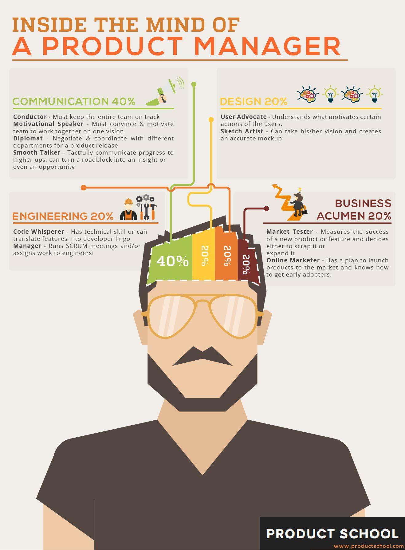Product Manager's Job Description