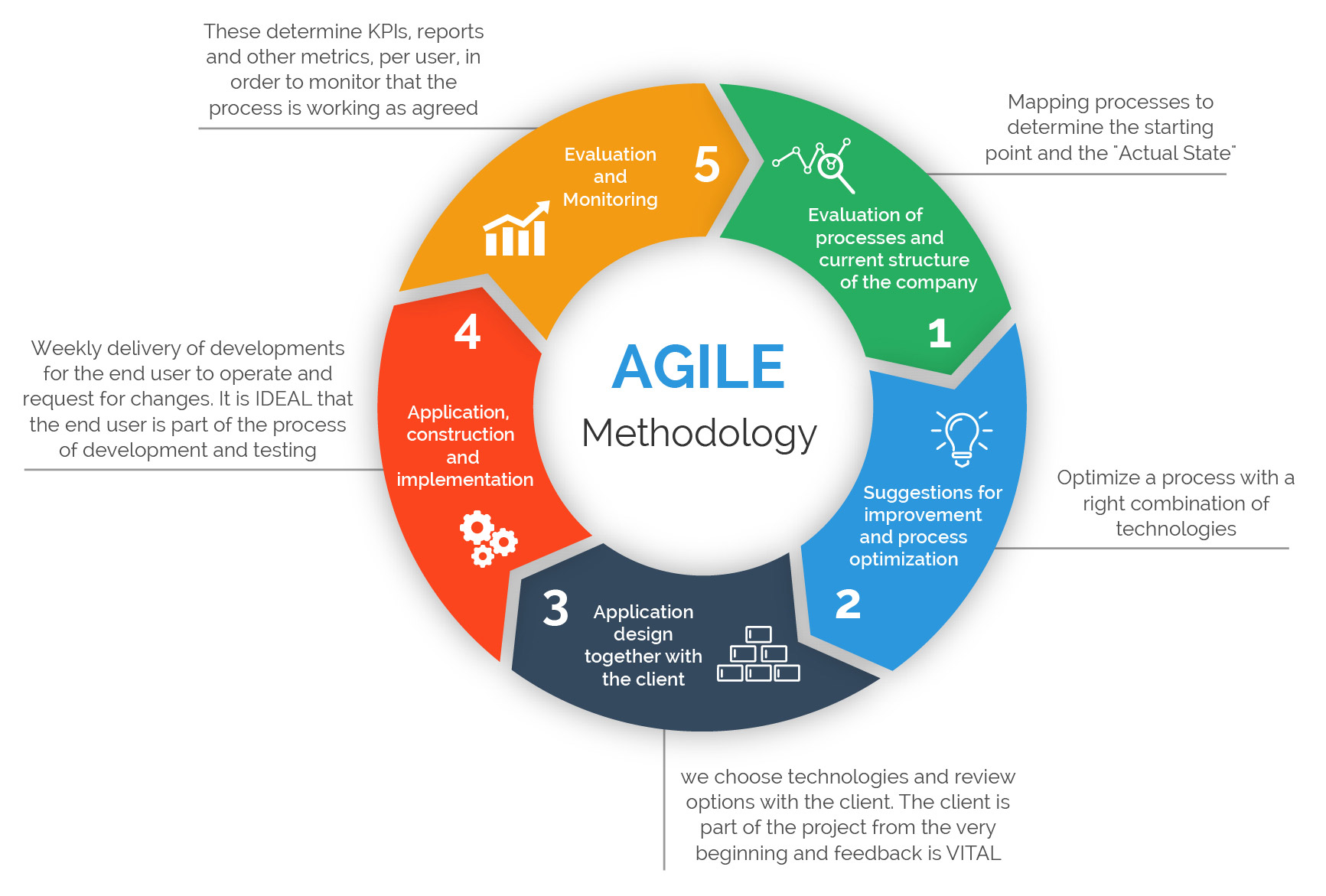 How does agile methodology work