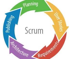 Scrum Management Explained