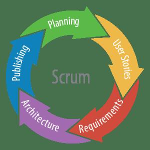 Scrum Management Explained