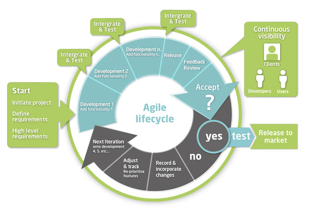 how does Agile Project Management work