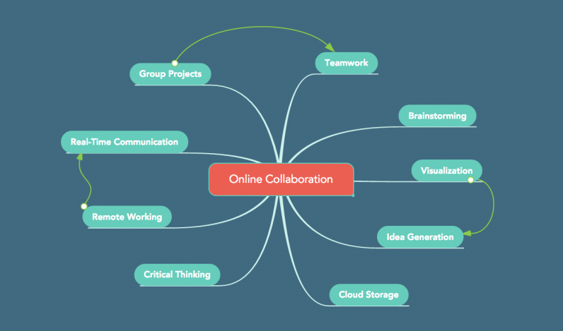 Online collaboration platforms for businesses and teams