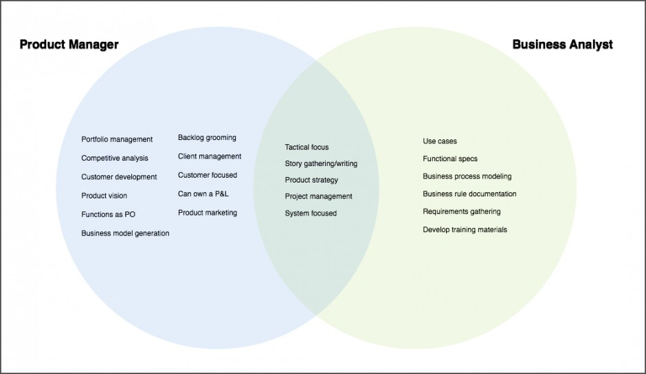 Product Owner vs Business Analyst