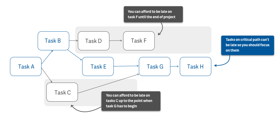 critical-path-method-cpm-tasks
