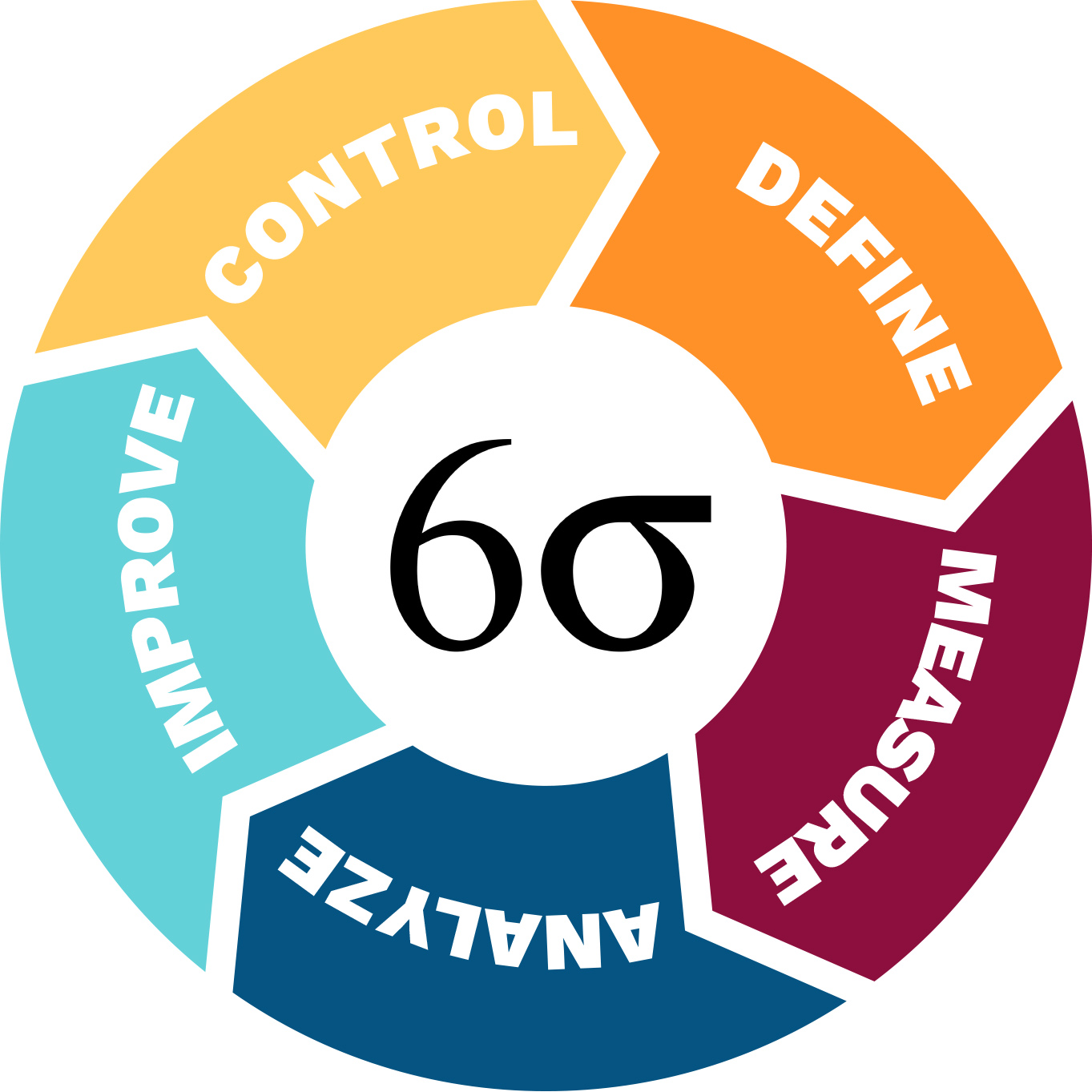 Six Sigma In Project Management Explained