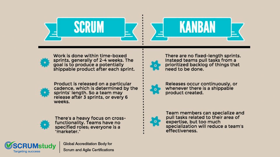 should I choose Scrum or Kanban?